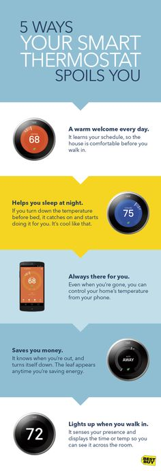 A smart thermostat, like the Nest Learning Thermostat, is the considerate roommate everyone dreams of living with. It learns your habits, predicts your whims and, you know, makes sure the temperature is right where you like it. And with the free app, you're always just a cell phone tap away from checking the temp or changing it from anywhere. Find out more about the Nest Learning Thermostat and other smart devices Best Buy carries to help you create your Connected Home.