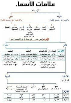 .ج Learn French, Learn English, Learn Arabic Online, Arabic Lessons, Arabic Alphabet, Vocabulary Games, Arabic Language, Learning Arabic, Thing 1