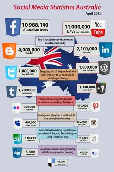 Aussie Social Media stats - get involved! At Website Systems we can help ! Your website is important to you because it should keep your regular customers informed about your business, products or keep them informed all the time. Your website should bring new customers and improve and increase your business prospects and revenue!