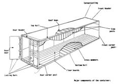 Anatomy of a Shipping Container (image courtesy of www.ccnl.cl)
