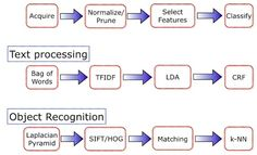 machine learning algorithm classification - Google Search