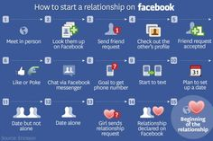 How to start a relationship on Facebook... funny that it happened to me! but i must say that we met in person first! this is just how it moved along so fast :)