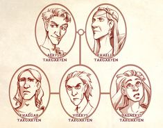 For everyone who is very confused by the complicated lineage in Game of Thrones.