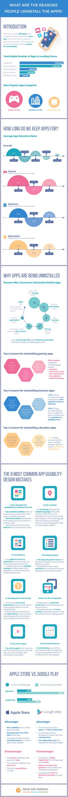Understand the reasons why people uninstall the application via info-graphic.