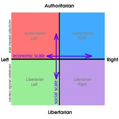 cartesian plane with horizontal left-right axis and vertical authoritarian-libertarian axis