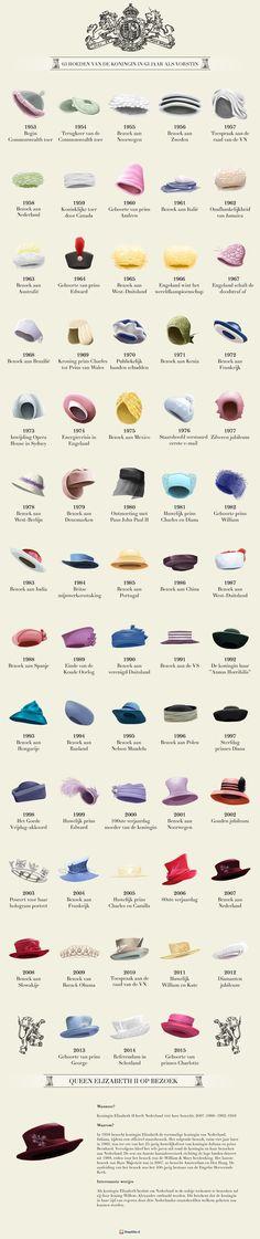 63 hoeden van Queen Elizabeth - Royalty Online