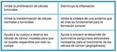 Resultado de imagen para propiedades medicinales de la cúrcuma