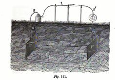 Steinheil's view of telegraph earth return current.