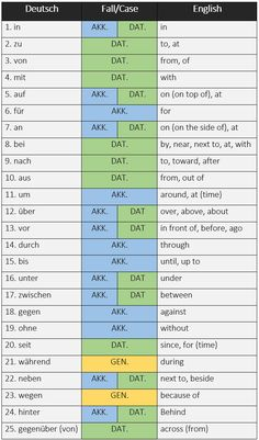 25 most frequently used German words listed by part of speech - learn German,german,grammar,parts,speech