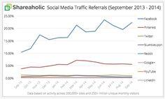 Redes sociales que más tráfico aportan a los sitos web