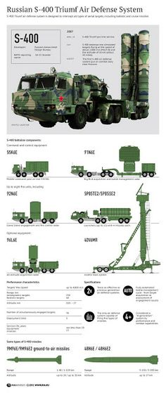 S-400 Air Defense Systems to Protect Russia's Kamchatka