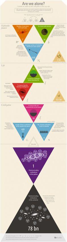 「地球外文明」の数がわかるインフォグラフィック « WIRED.jp