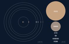 The size and orbits of Pluto's moons