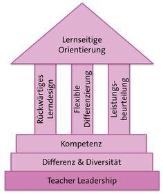 NMS vertieft Bar Chart, Differentiation, Research, Science, Education, Deutsch, Studying, Bar Graphs
