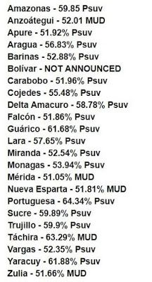 el blog de josé rubén sentís: la mayoría de los venezolanos