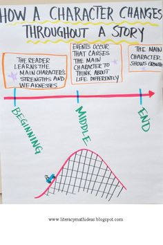 Character Growth Timeline-plus this blog post has helpful teaching tips