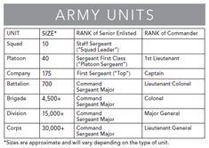 I have had people ask me what exactly is an Army Unit Platoon Battalion Brigade Regiment Etc… I will be the first to admit... Read on...