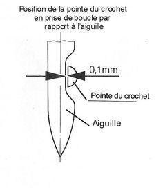 The dressmaker 39 s handbook of couture sewing techniques for Aiguille pour passage de cable