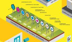 Infographic: What's Different About The 2012 Olympics? Social Media, Basically by Pappas Group