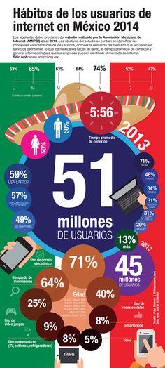 Infografía: Hábitos de los usuarios de internet en México 2014