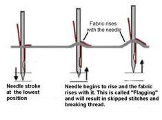 Sewing Machine Stitch Formation