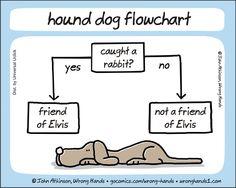 The hound dog how-to on becoming #Elvis' friend | Read Wrong Hands #comics @ http://www.gocomics.com/wrong-hands/2015/06/22?utm_source=pinterest&utm_medium=socialmarketing&utm_campaign=social-pin | #GoComics #webcomic #hounddog #rabbit #ElvisPresley
