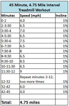Interval Running Workouts | 45 Minute, 4.75 Mile Interval Treadmill Workout Plus