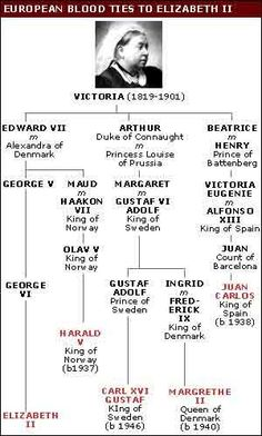 Queen Victoria's Family Tree - Since she had nine children, many of her descendents are now scattered throughout the royal and noble houses of Europe.