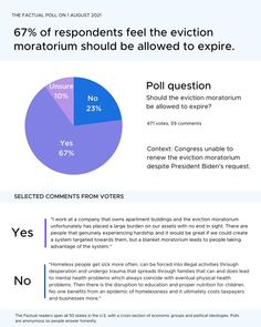 """💭""""Some 11 million Americans continue to be behind on their rent and could be at risk of eviction come August. A historic wave of evictions could make it harder for the country to pull out of the pandemic."""" Of our 471 respondents, 67% feel the eviction moratorium should be allowed to expire. Do you feel the eviction moratorium should be allowed to expire? If you would like to see the articles we presented on this topic and more credible news, sign up for our newsletter at thefactual.com. Poll Questions, Opinion Poll, Do You Feel, The Selection, Feelings, Wave, Articles, Sign, News"""