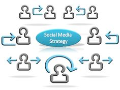 Social Media Strategic Project Life Cycle & Organization