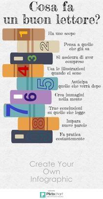 Un buon lettore | Piktochart Infographic Editor