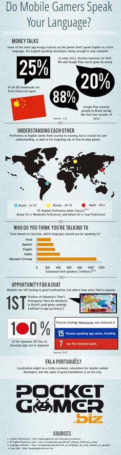 ¿Qué idiomas hablan los usuarios de apps y juegos móviles? #Infografía