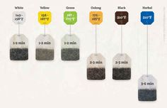 Brew tea with these time guides: