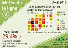 Météo RER D Avril 2015 Asso SADUR