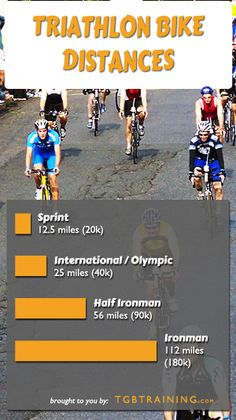 Bike distances for common triathlon races. Includes Sprint, Intermediate, 70.3, and Ironman
