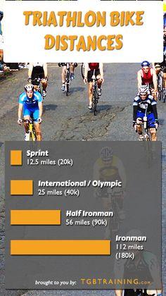 Bike distances for common triathlon races. Includes Sprint, Intermediate, 70.3, and Ironman