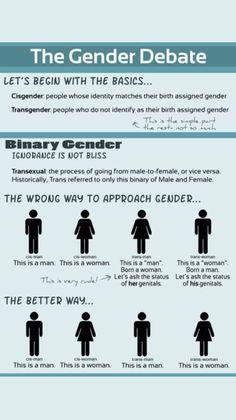 Gender Binary, Sociology, Social Issues, World History, Anthropology, Social Justice, Manners, Transgender, Social Studies