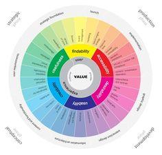 UX faces color wheel