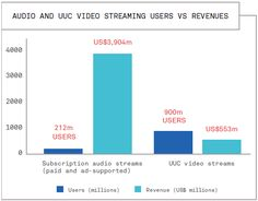 Audio_and_UUC_video_streaming_users_vs_revenues