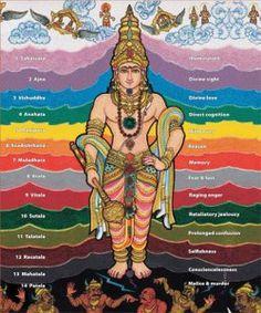 chakra man himalayan academy