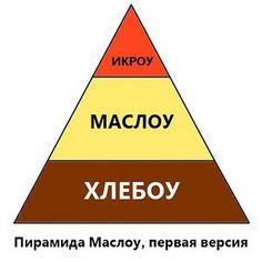 Пирамида Маслоу, первая версия :)