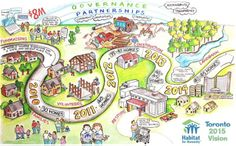 visual map