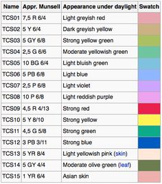 close look at the Color Rendering Index (CRI, or Ra) Color Rendering Index, Trees To Plant, Search Engine, Names, Indoor, Led, Lighting, Image, Interior