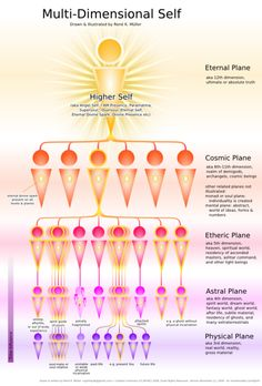 Multi-Dimensional Self: Cosmic plane, Etheric plane, Astral plane, and Physical plane. The astral planes interest me Chakra Healing, Pseudo Science, Les Chakras, Astral Plane, Endocannabinoid System, Spirit Science, Astral Projection, Mind Body Spirit, Spiritual Awakening