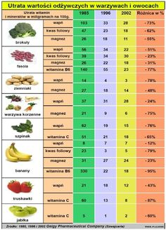 Fit and Health are Way to Successful Life Healthy Recipes, Healthy Food, Periodic Table, Health Fitness, Life, Sport, Diet, Health And Fitness, Healthy Foods