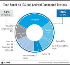 Android and iOS users spend 32% of their app time playing games, 17% in Facebook, and 14% in a browser...