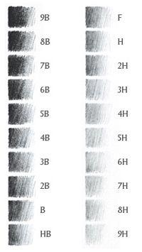 Pencil grading chart courtesy of Wikipedia