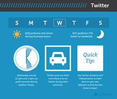 When is the best time to post on social media Twitter