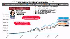 Investing in Balance Funds Is Not Right Option