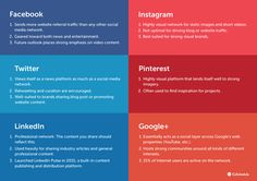 How is Each Social Network Used?